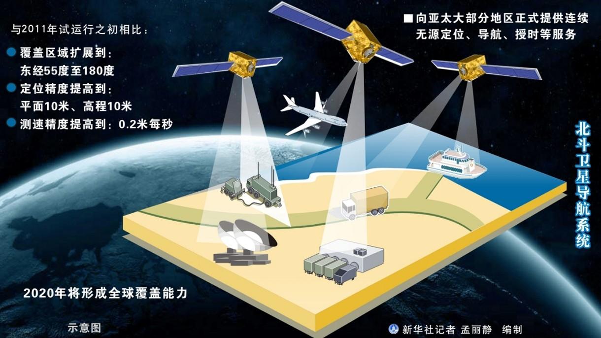 Chiny mają już gotowy swój GPS. Korzysta z niego coraz więcej krajów świata
