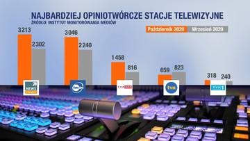 Polsat News najbardziej opiniotwórczą stacją telewizyjną