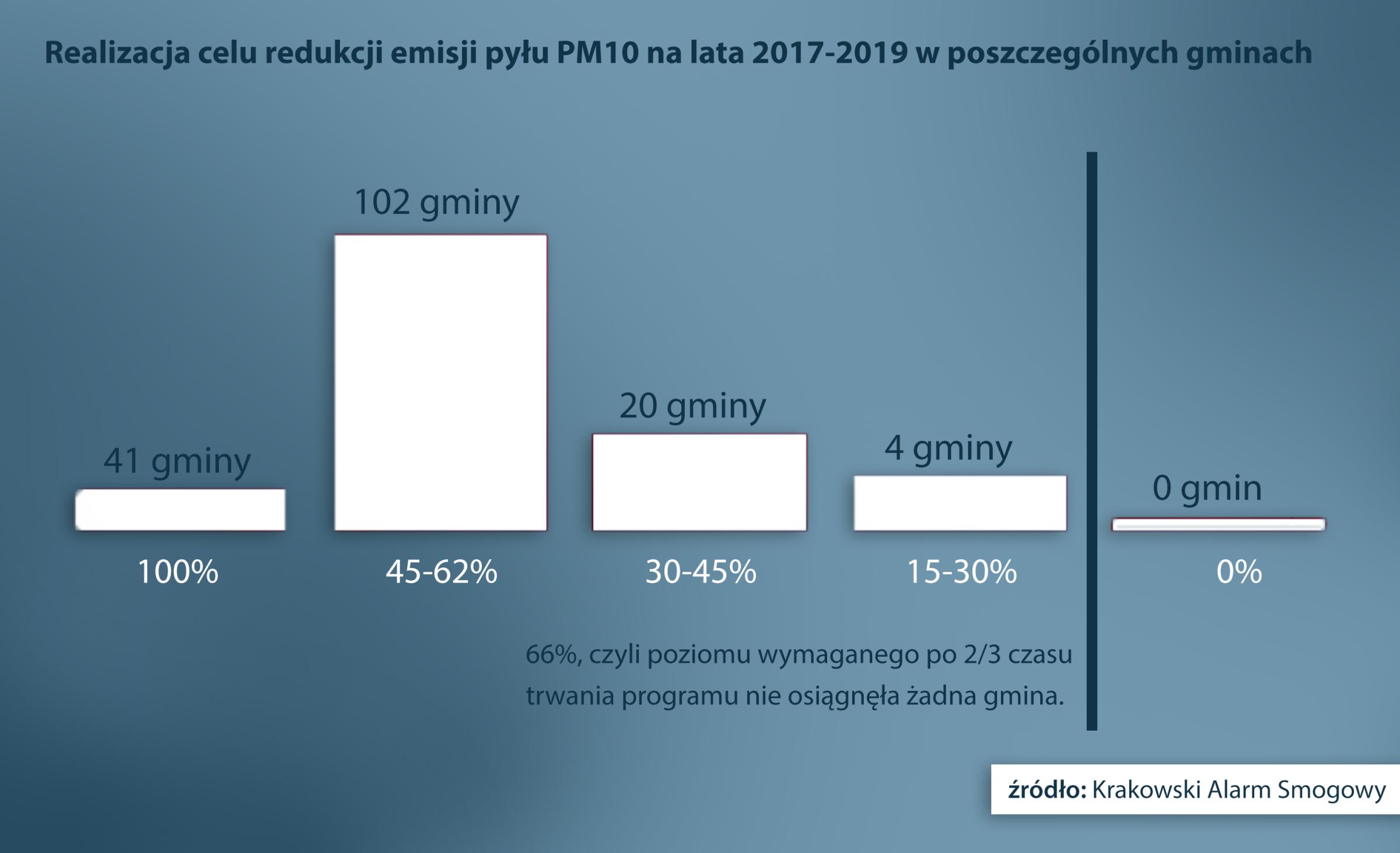 Realizacja celu redukcji emisji pyłu PM10 na lata 2017-2019 w poszczególnych gminach