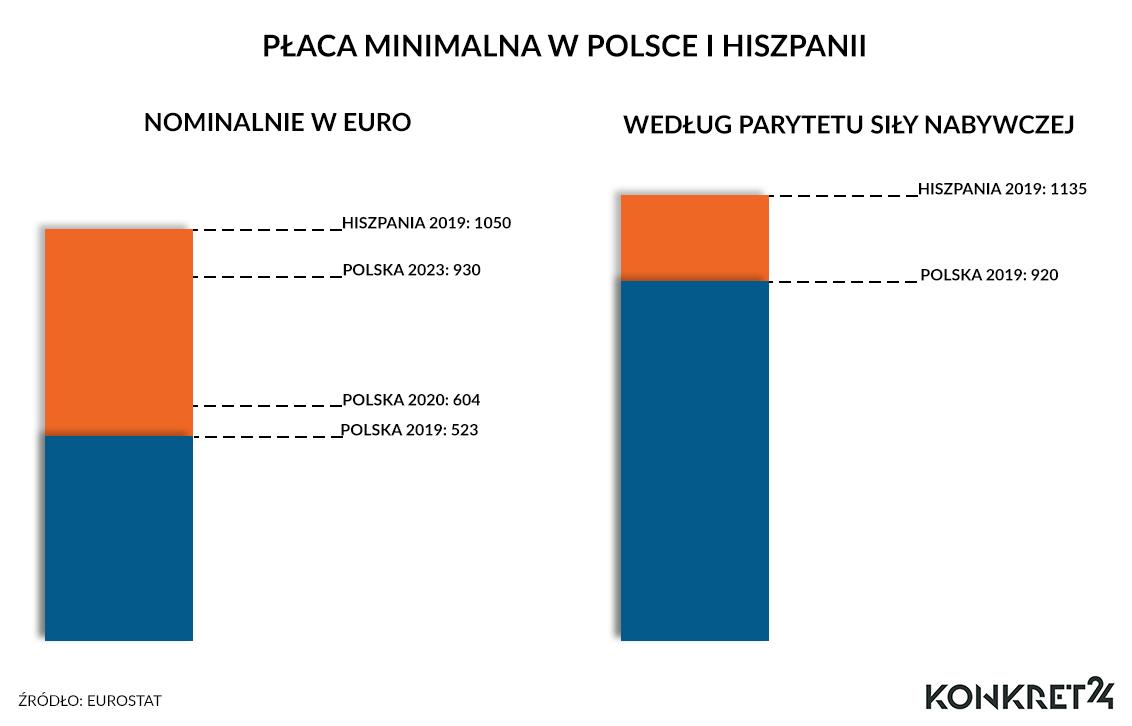 Porównanie danych wyrażanych w euro (od 2020 - prognoza, przyjmując stały przelicznik 4,3) i w PPS