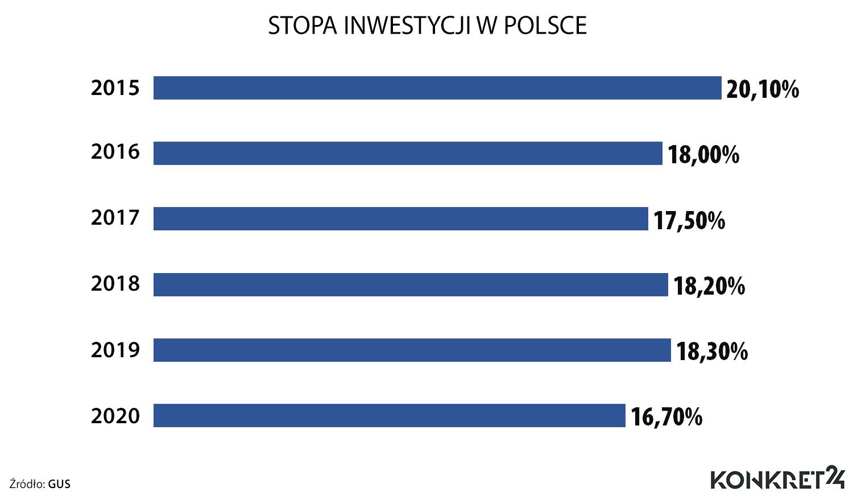 Stopa inwestycji w Polsce (2015-2020)