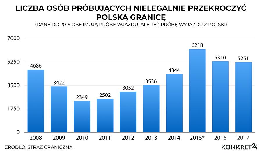 Liczba osób próbujących nielegalnie przekroczyć polską granicę