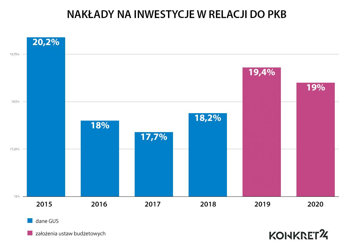 Wskaźnik stopy inwestycji