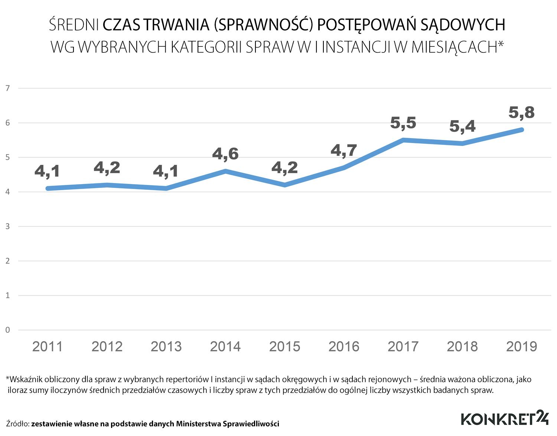 Średni czas trwania postępowań sądowych w latach 2011-2019