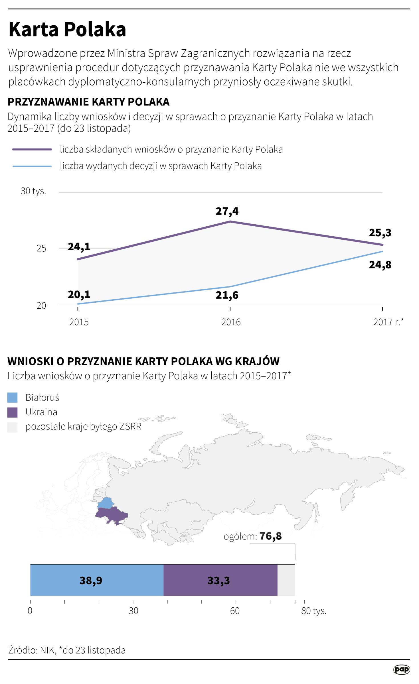 Liczba przyznanych Kart Polaka i główne kraje składania wniosków
