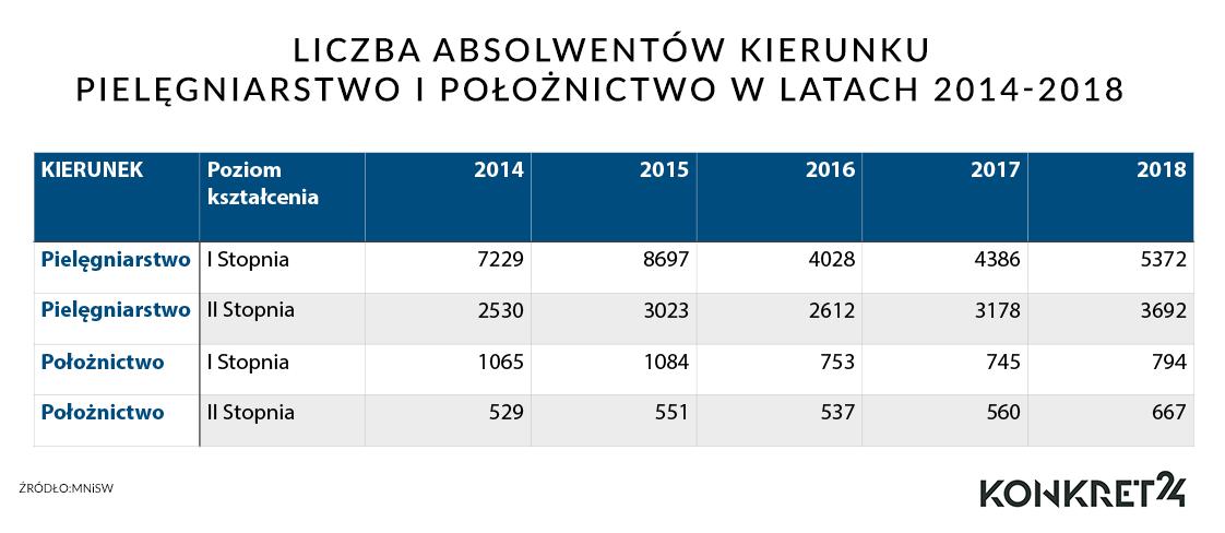 Liczba absolwentów pielęgniarstwa i położnictwa .