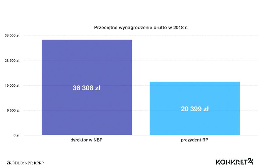 Wynagrodzenie prezydenta RP w porównaniu z wynagrodzeniami dyrektorów w NBP