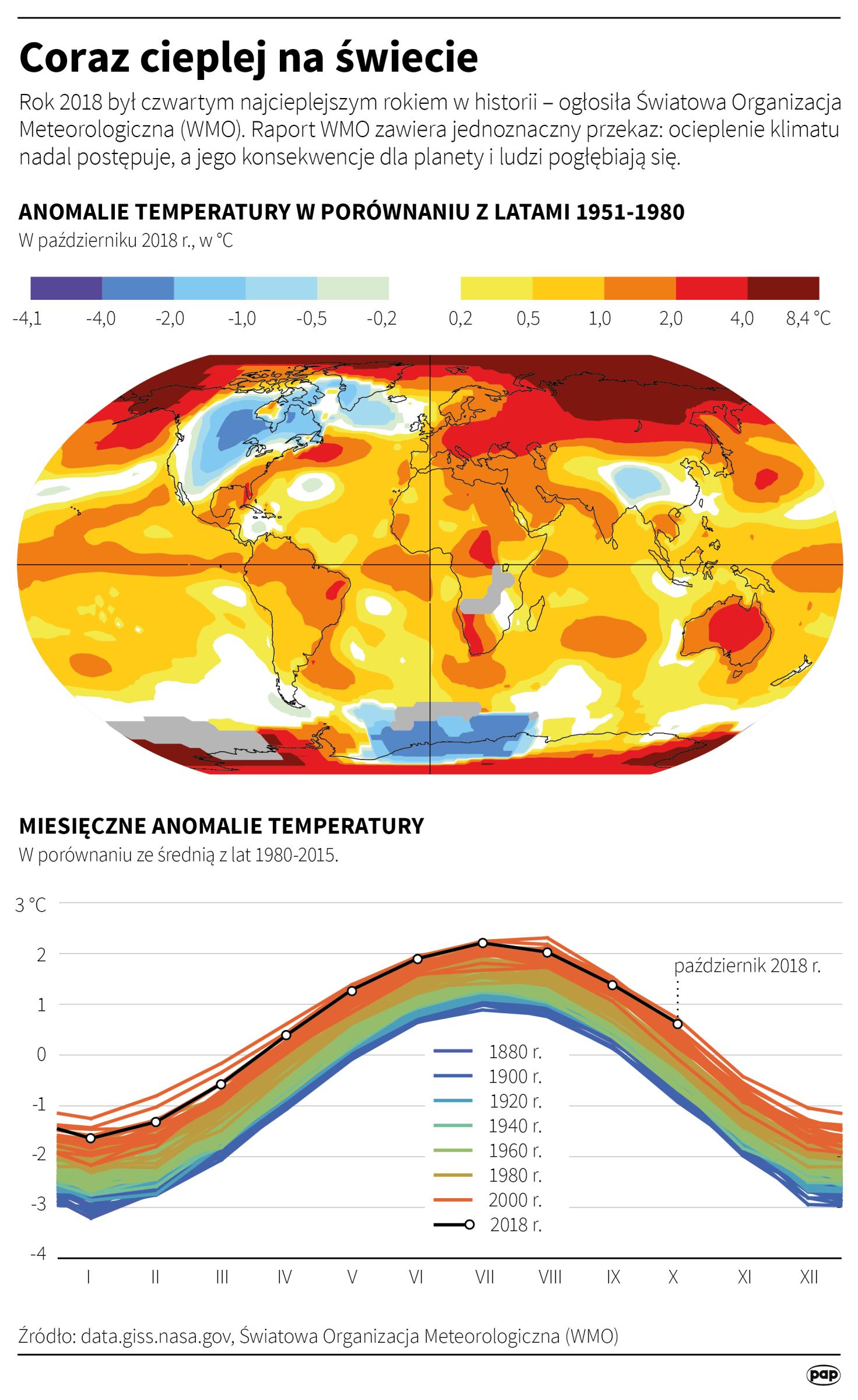 Na świecie jest coraz cieplej