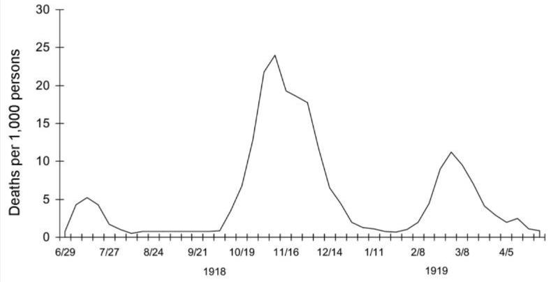 Trzy fale pandemii grypy hiszpanki. Tygodniowa śmiertelność na grypę i zapalenie płuc w Wielkiej Brytanii w latach 1918-1919