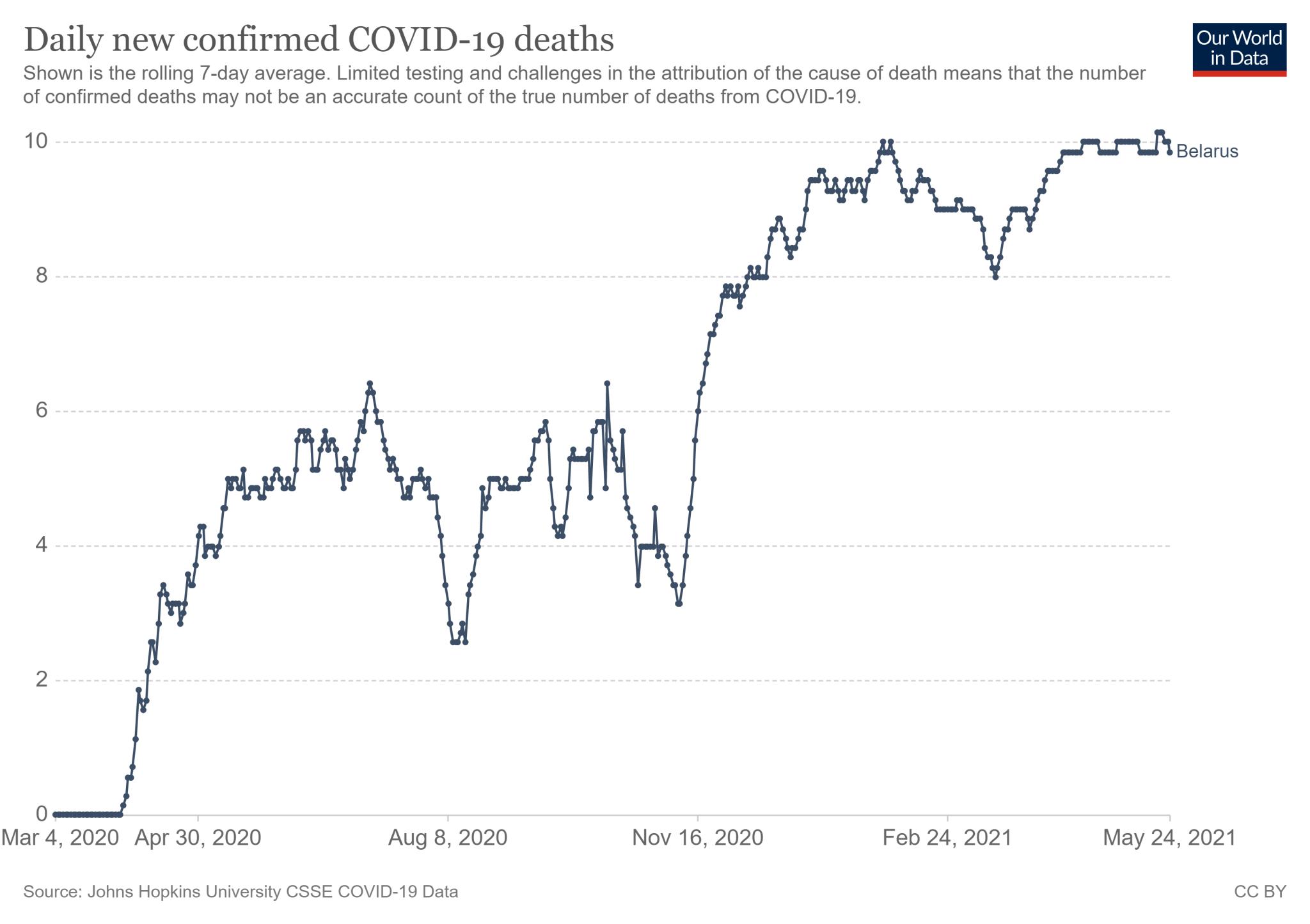 Średnia siedmiodniowa zgonów z COVID-19 w Białorusi od 4 marca 2020 roku do 24 maja 2021 roku