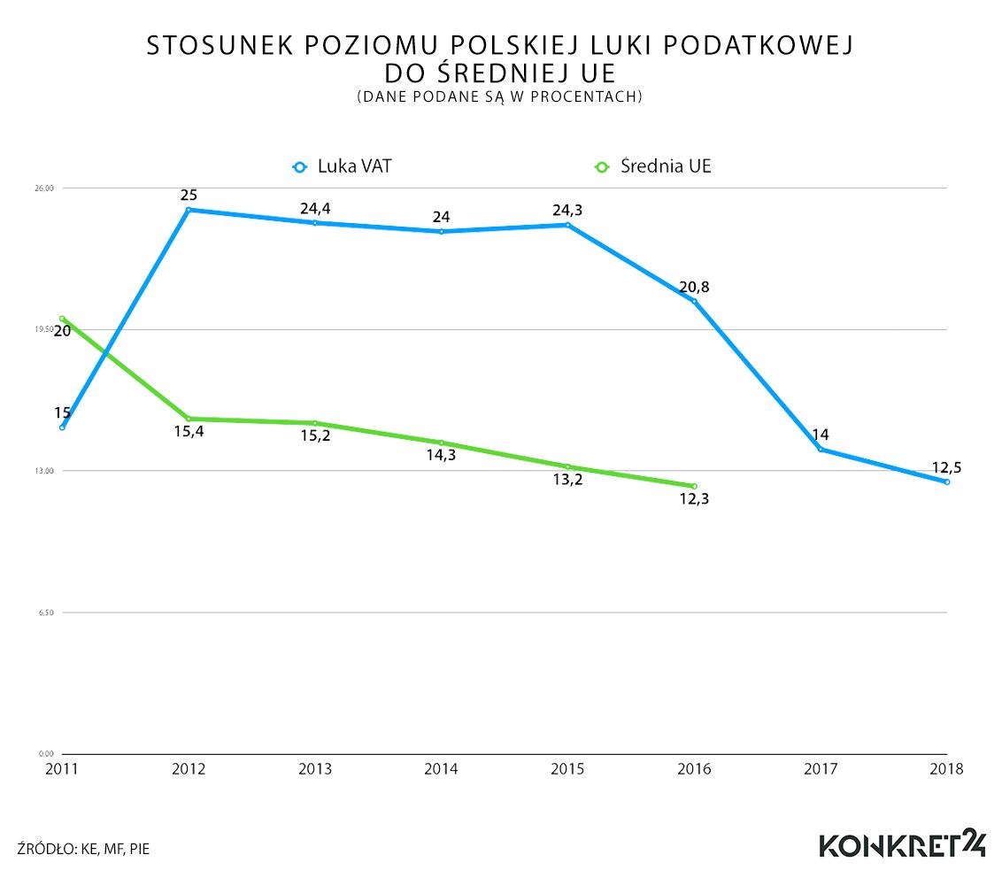 Polska luka podatkowa w stosunku do średniej unijnej