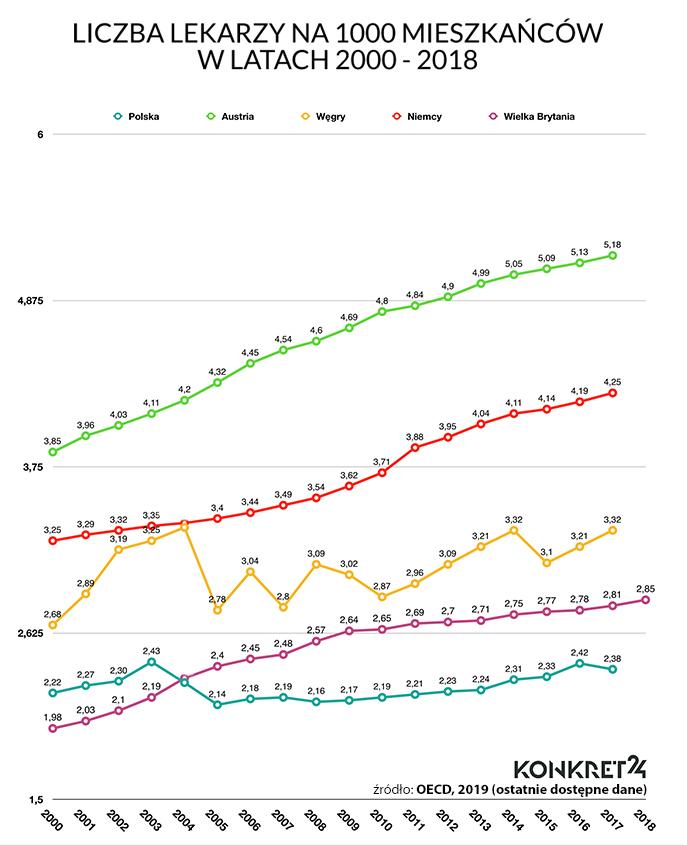 Liczba lekarzy na 1000 mieszkańców w latach 2000 - 2018