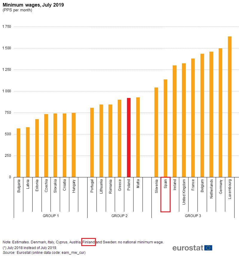 Wartości płac minimalnych według parytetu siły nabywczej z zaznaczeniem Polski, Hiszpanii i Finlandii
