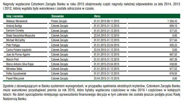 Nagrody dla zarządu BZ WBK w 2015 roku