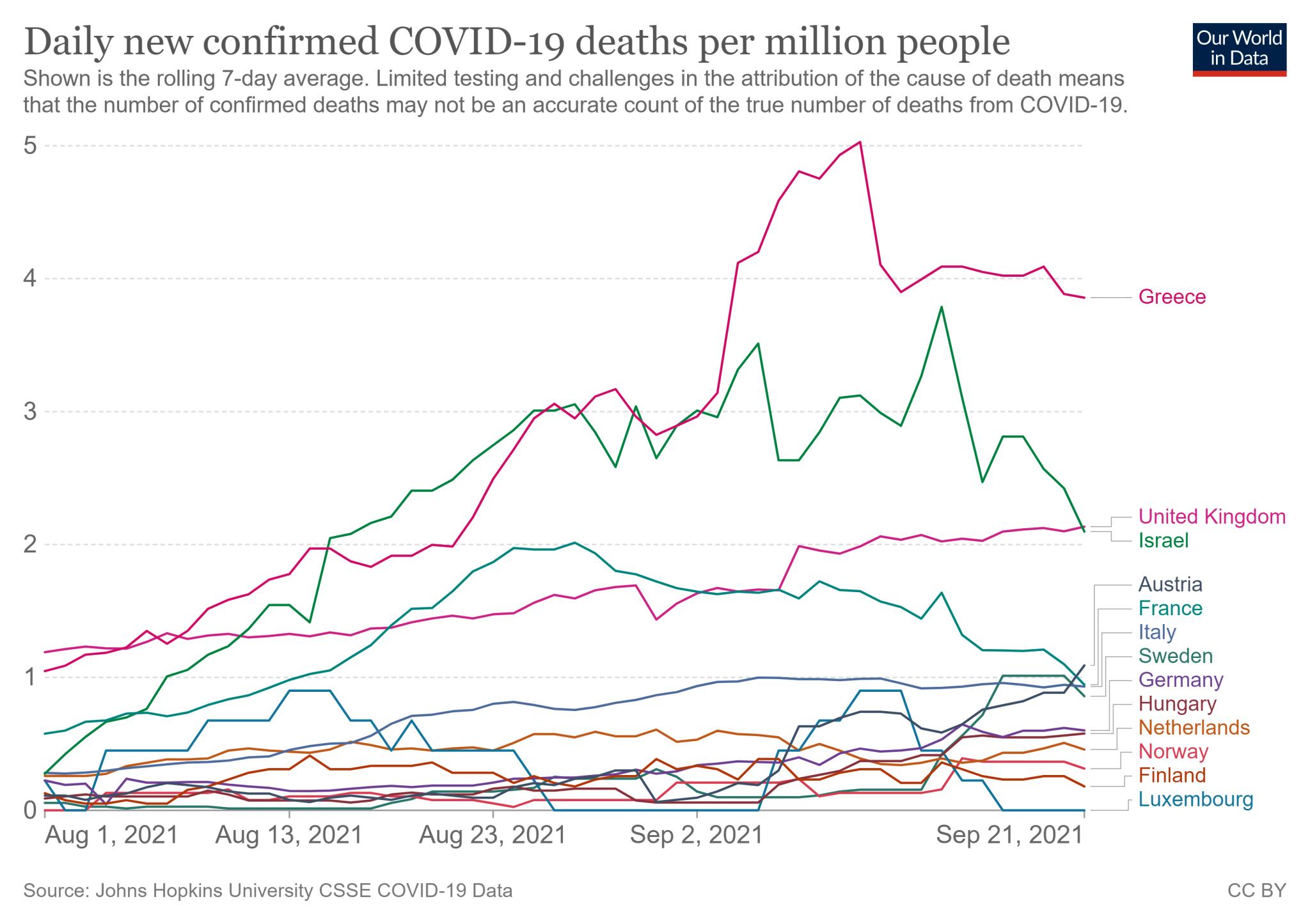 Siedmiodniowa średnia liczba zgonów z COVID-19 na milion mieszkańców: Izrael vs 12 wybranych państw o podobnym odsetku zaszczepionej populacji (1 sierpnia - 21 września 2021)