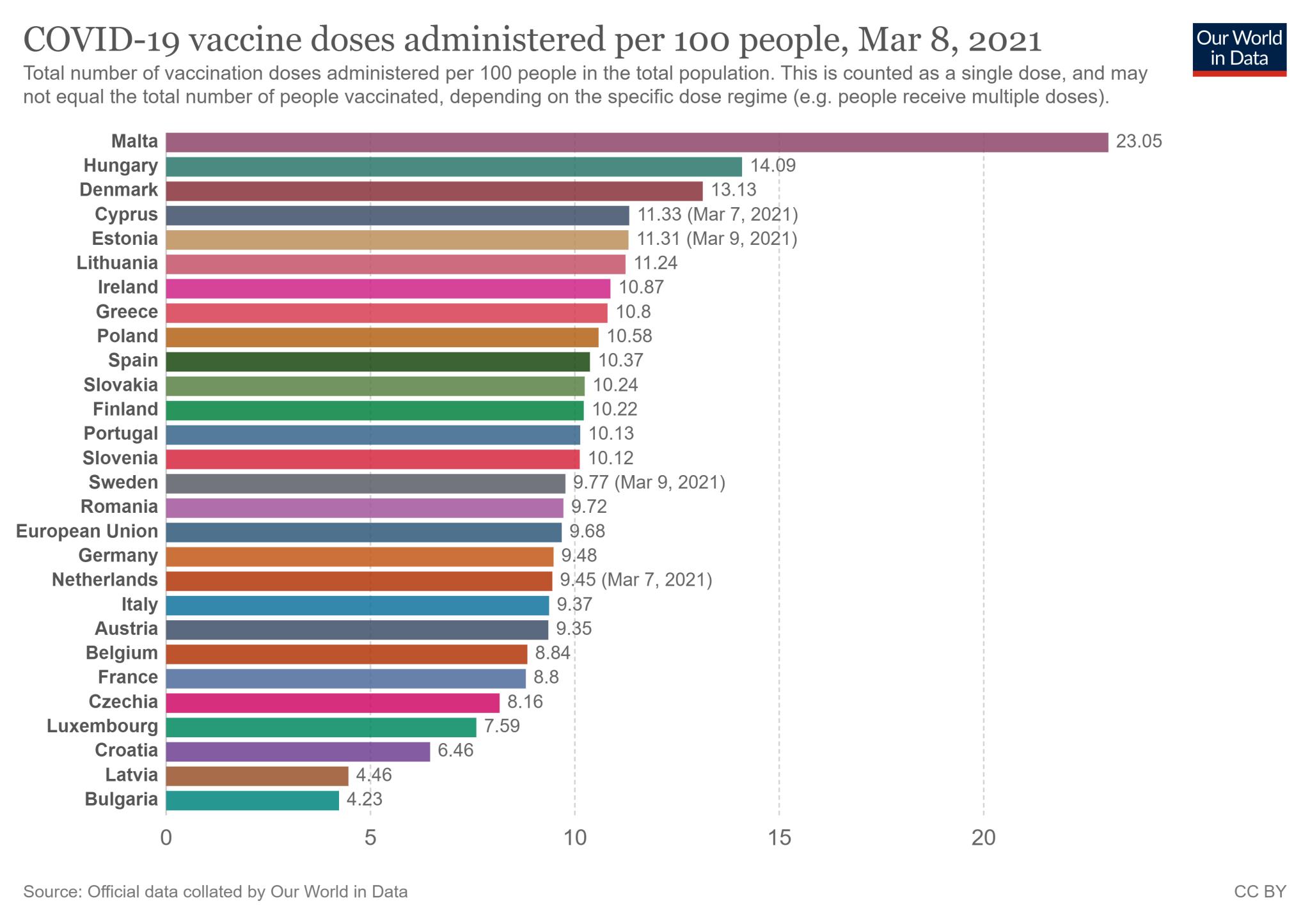 Wskaźnik zaszczepienia w 27 państwach Unii Europejskiej - stan na 8 marca 2021