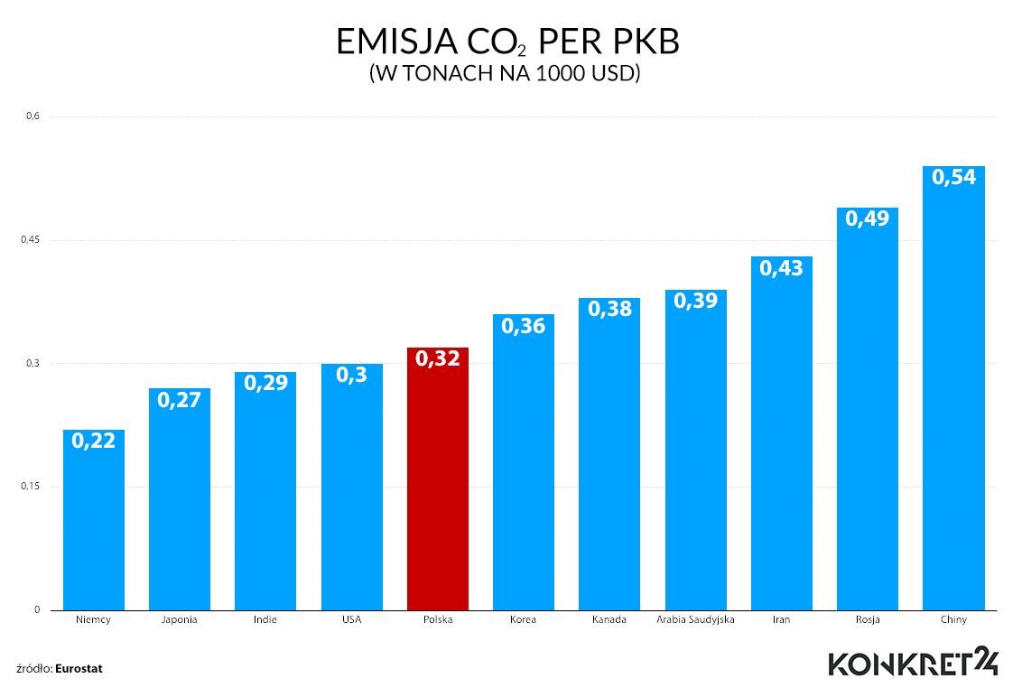 Emisja w przeliczeniu na wysokość PKB za 2016 rok