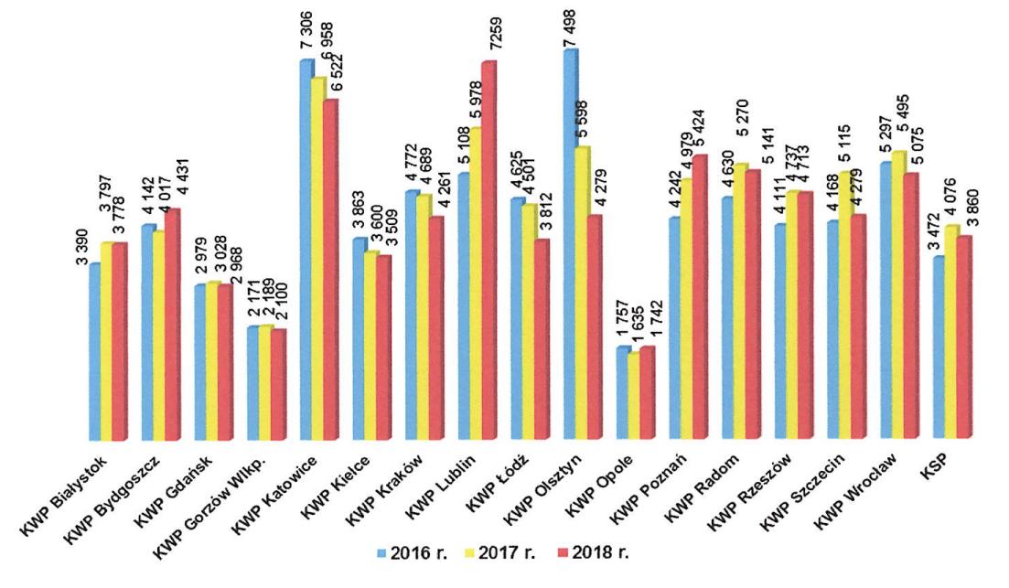 """Liczba formularzy """"Niebieska Karta - A"""" wypełnionych przez Policję w latach 2016-2018"""