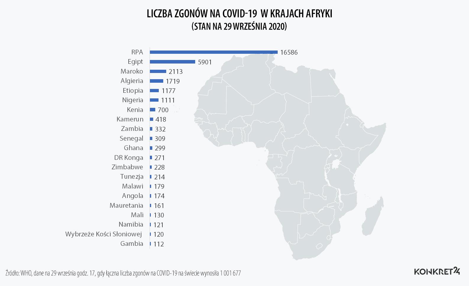 Liczba zgonów na COVID-19 w krajach Afryki  (stan na 29 września 2020)
