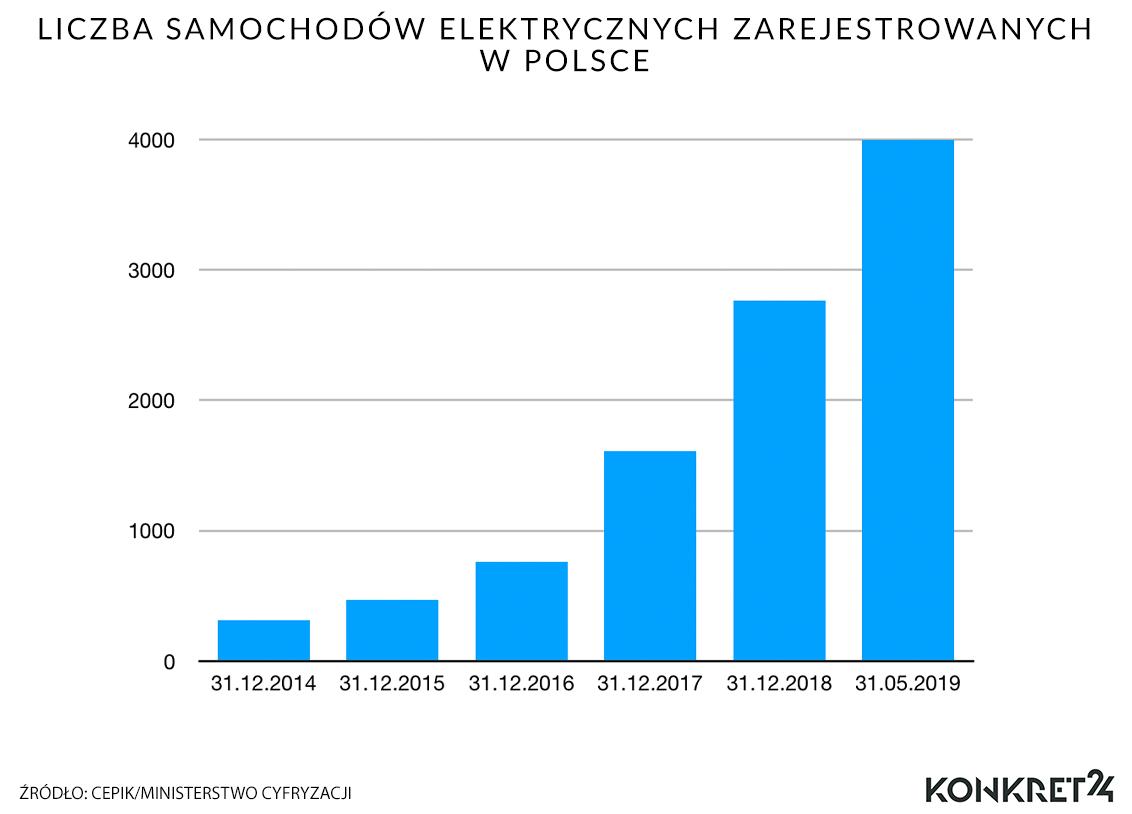 Liczba samochodów elektrycznych zarejestrowanych w Polsce