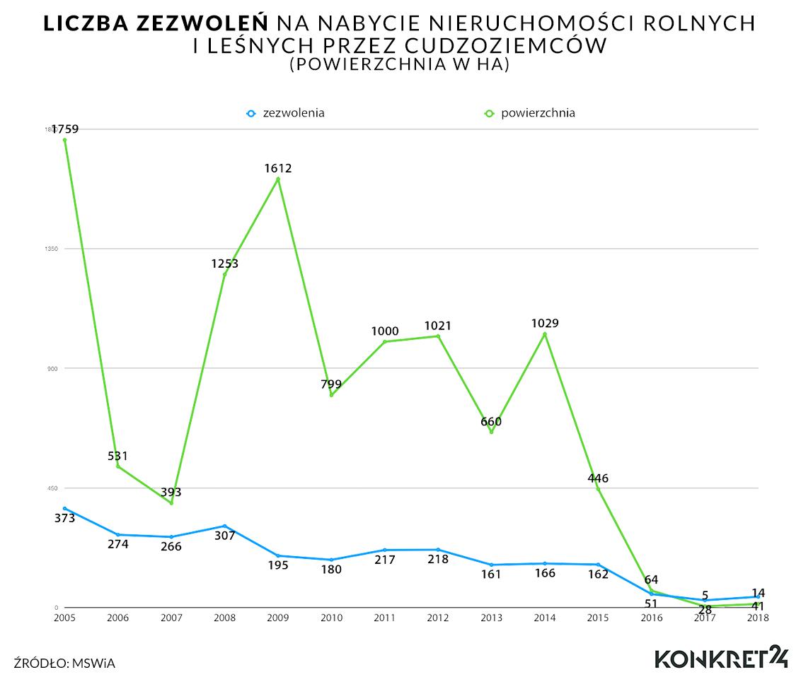 Liczba zezwoleń na zakup nieruchomości rolnych i leśnych przez cudzoziemców