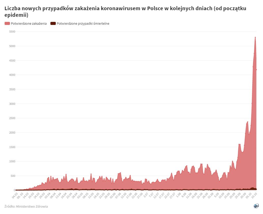 Liczba nowych przypadków zakażenia koronawirusem w Polsce w kolejnych dniach od początku epidemii (stan na 11 października 2020)