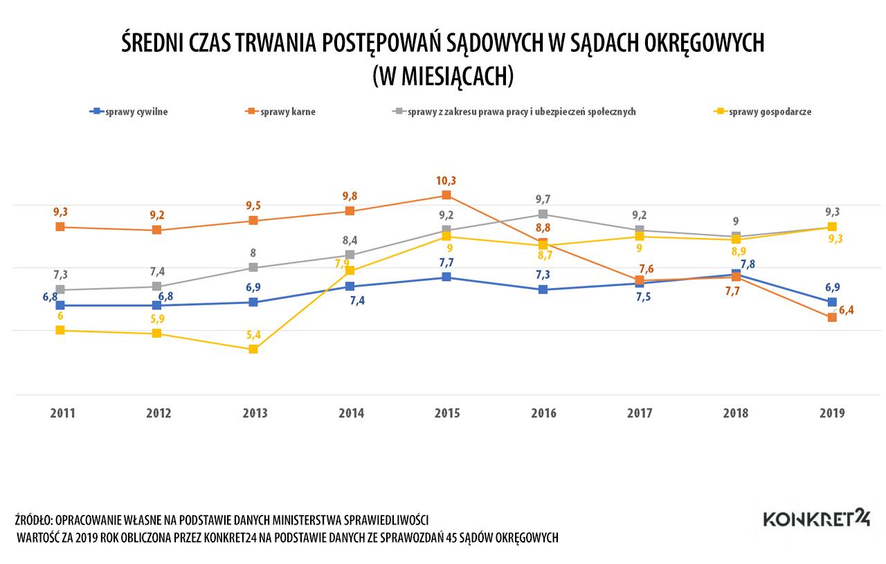 Średni czas trwania postępowań sądowych w sądach okręgowych w latach 2011-2019 w podziale na sprawy