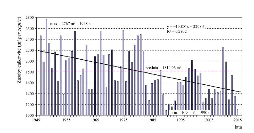 Zasoby wody na jednego mieszkańca Polski w latach 1945 - 2015