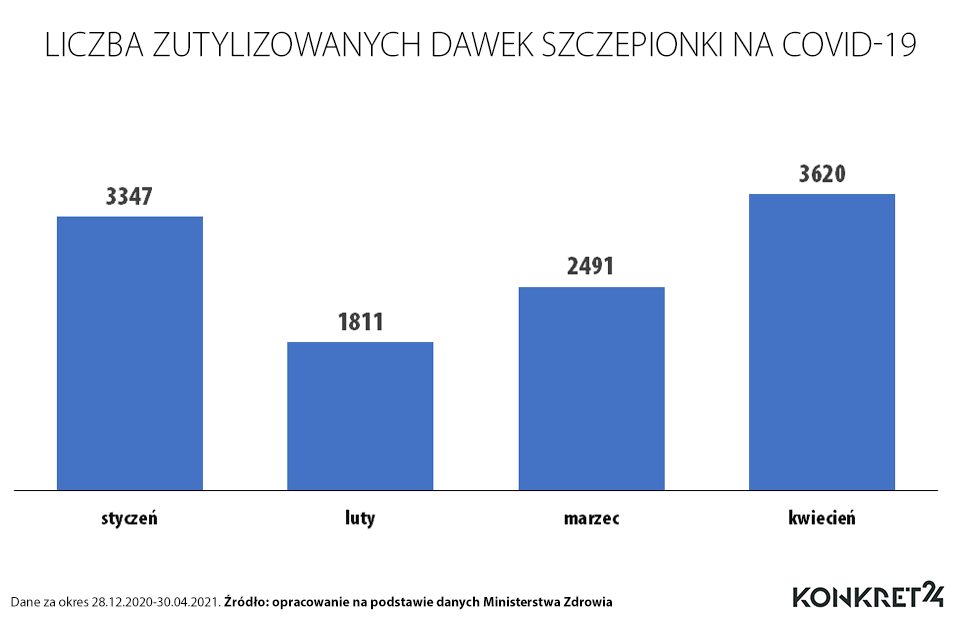 Liczba zutylizowanych dawek szczepionek przeciw COVID-19 od stycznia do kwietnia 2021 roku