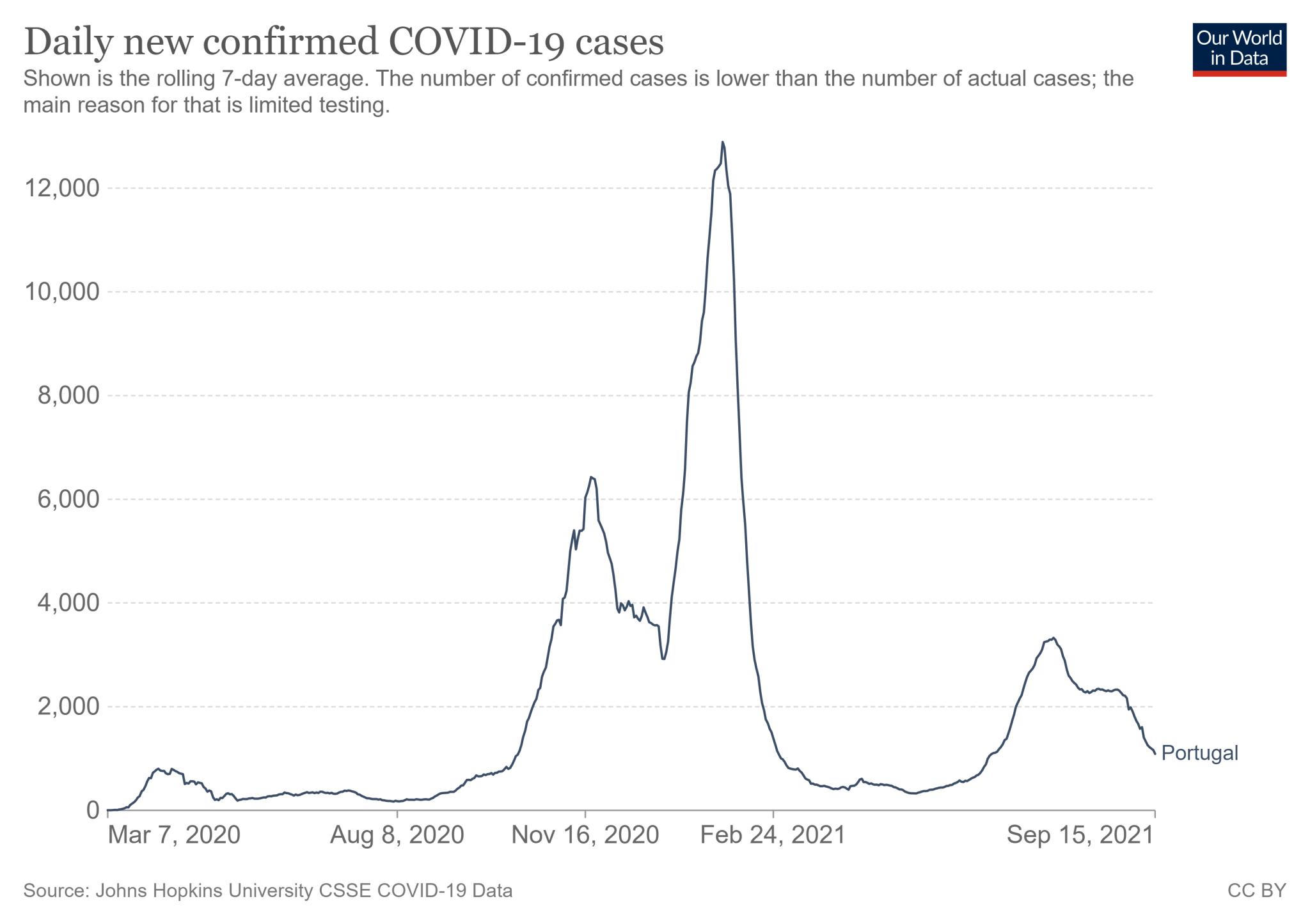Wykres średniej siedmiodniowej liczby zakażań COVID-19 w Portugalii od 7 marca 2020 roku do 15 września 2021 roku