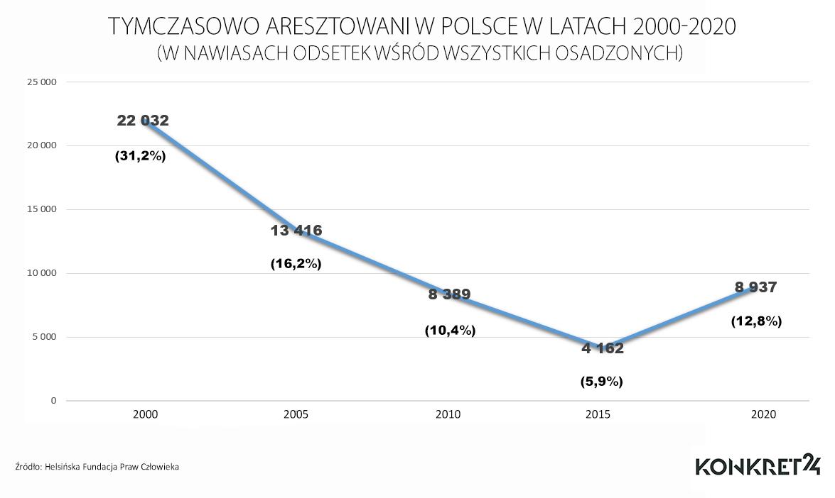 Tymczasowo aresztowani w latach 2000-2020