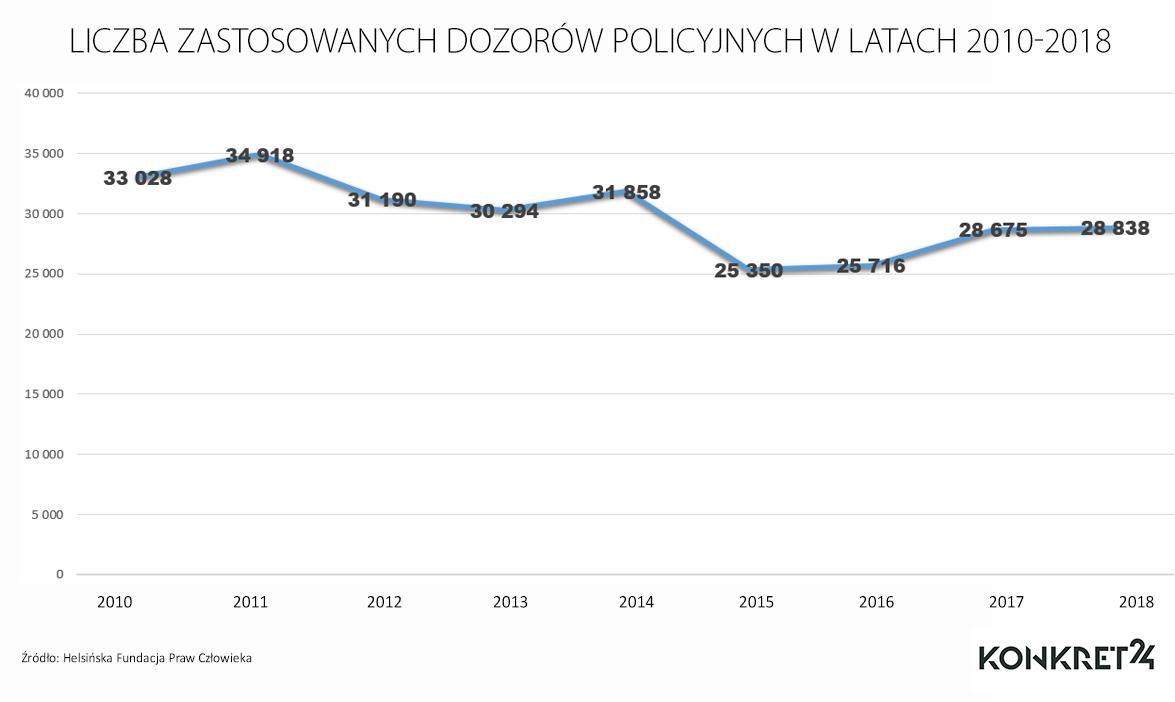 Liczba zastosowanych dozorów policyjnych w latach 201-2018