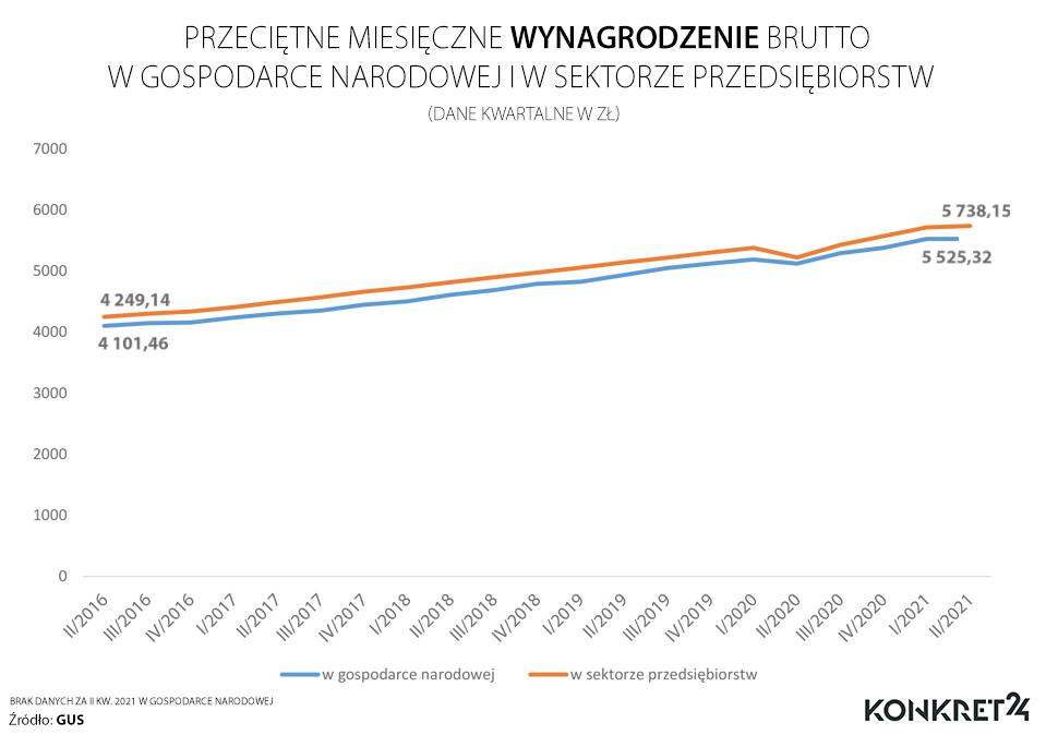 Przeciętne wynagrodzenie w gospodarce narodowej i w przedsiębiorstwach w latach 2016-2021