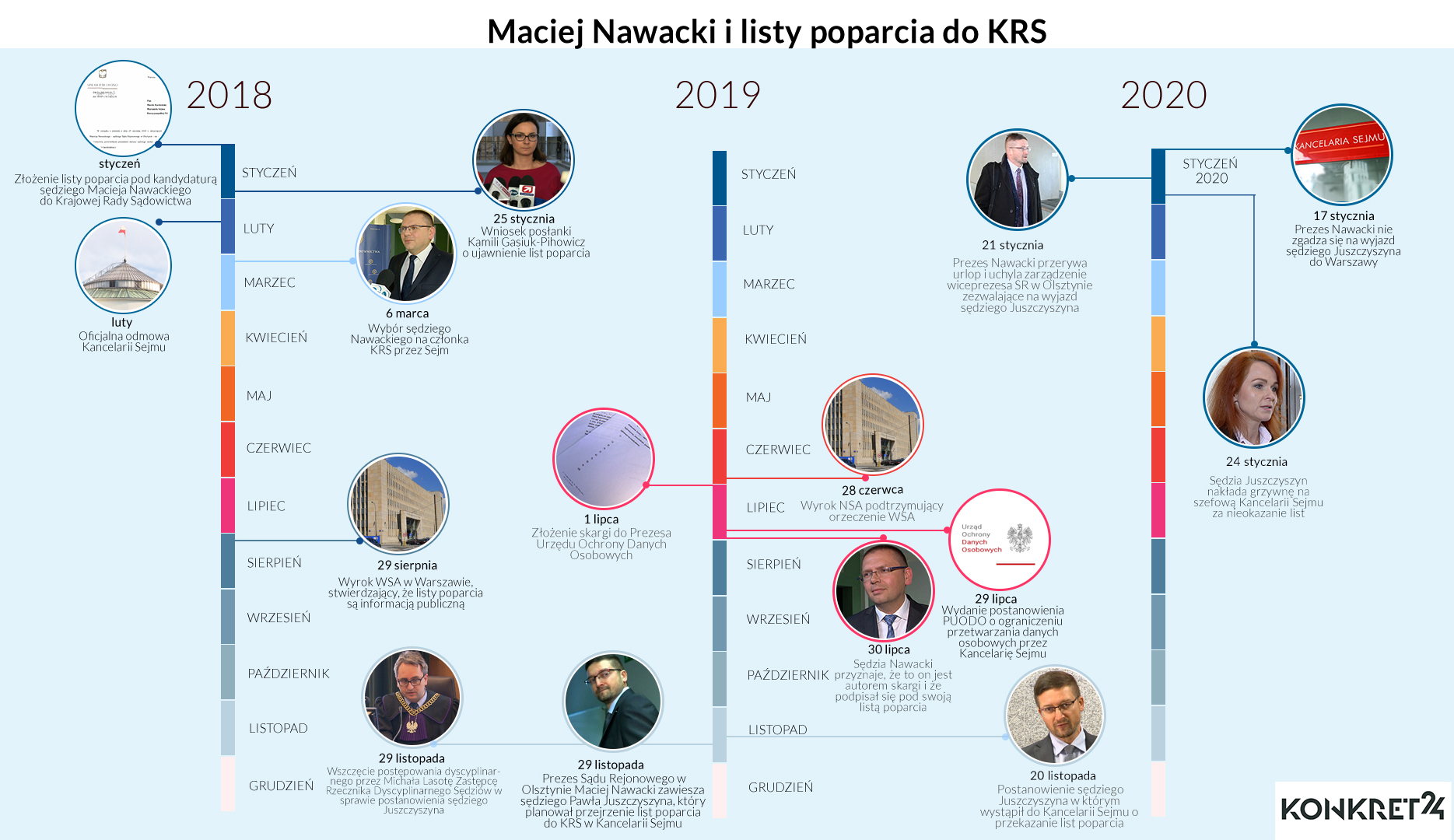 Kalendarium działań sędziego Nawackiego ws. list poparcia do KRS