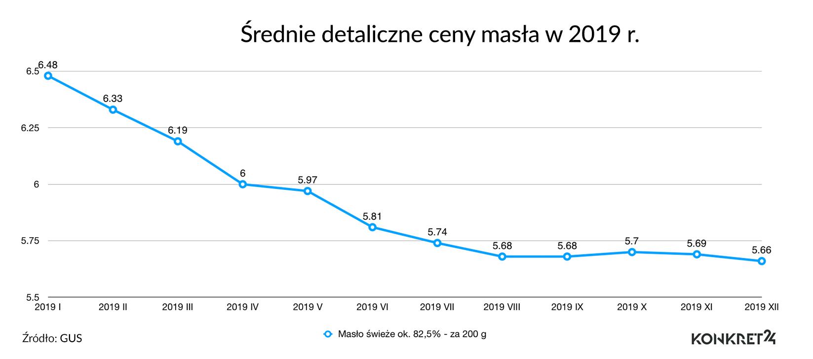 Średnie detaliczne ceny masła w 2019 roku
