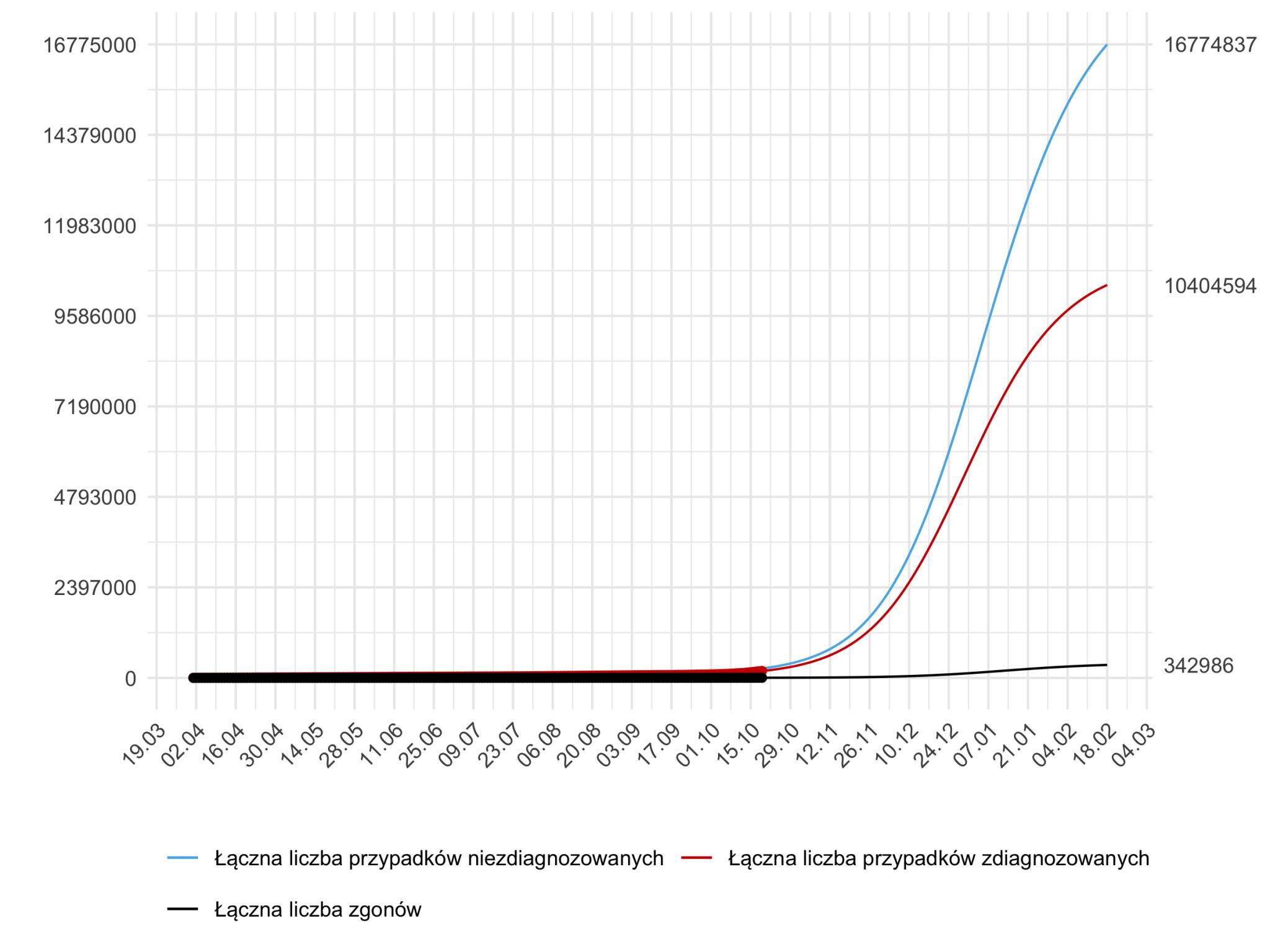 Długoterminowa prognoza łącznej liczby zdiagnozowanych i niezdiagnozowanych przypadków koronawirusa w Polsce (model stochastyczny, 22 października 2020)