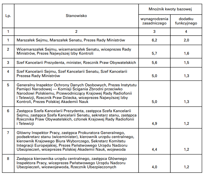 Mechanizm wyliczania zasadniczego wynagrodzenia pracowników kierownictwa państwa