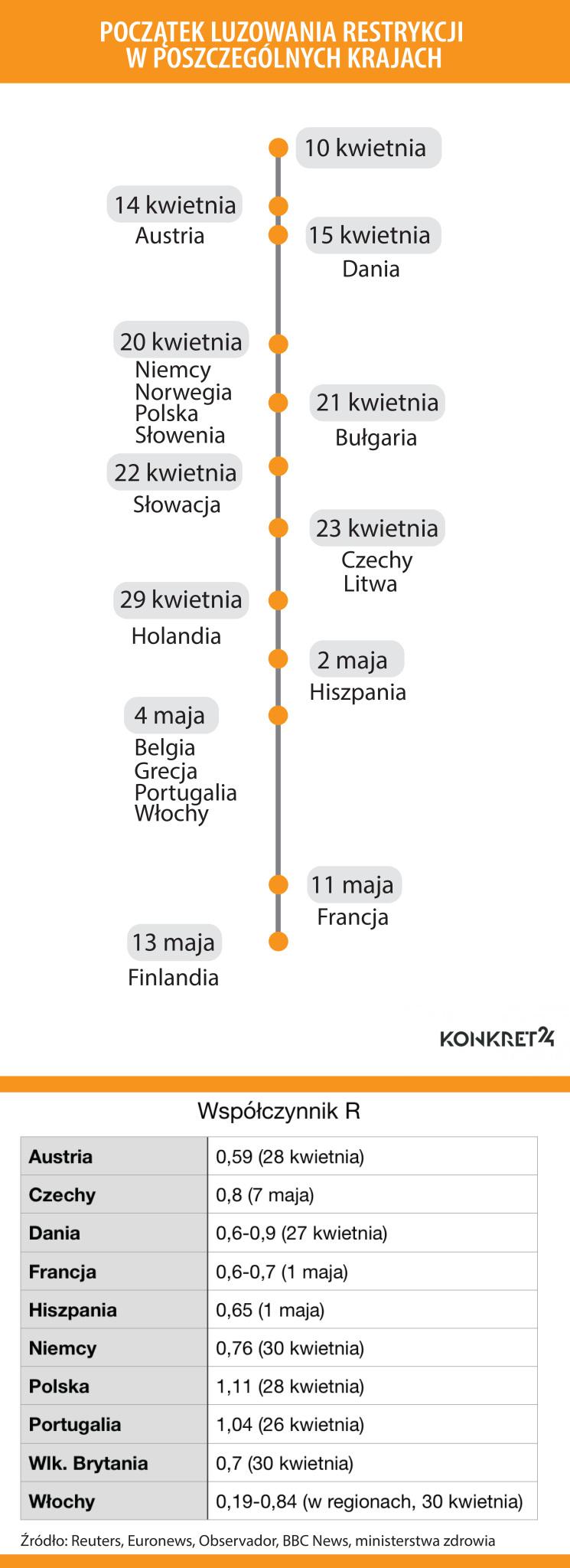 Rozpoczęcie luzowania restrykcji w poszczególnych krajach