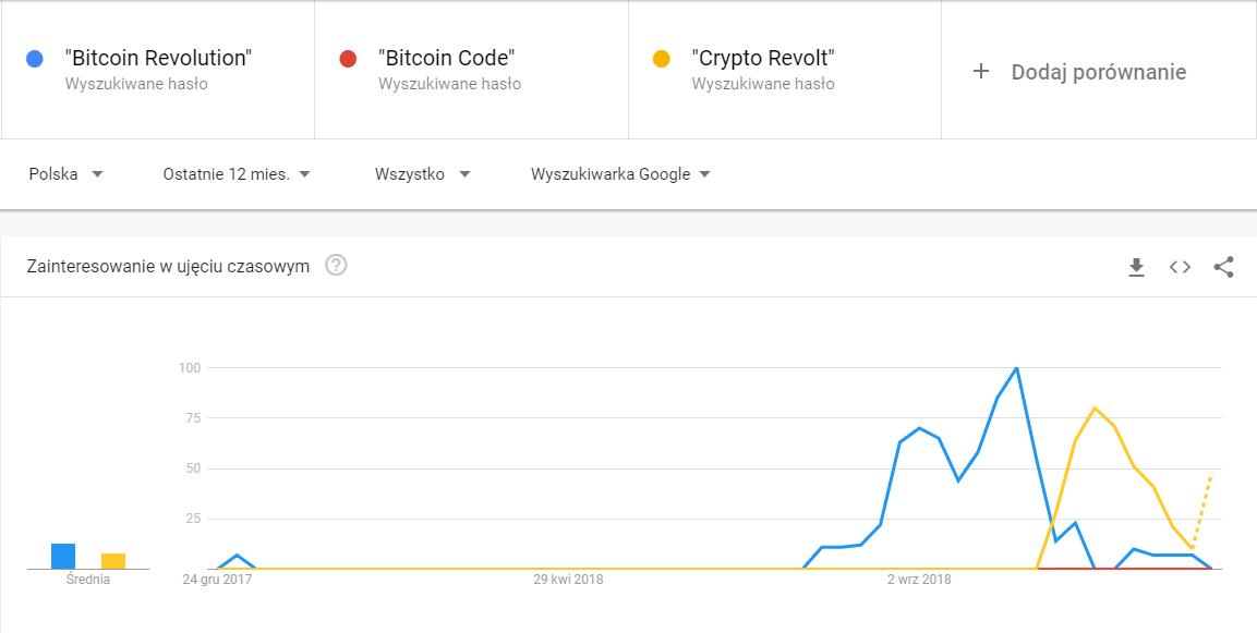 Trendy wyszukiwania w Google w Polsce w ostatnich 12 miesiącach