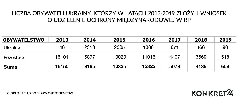 Liczba obywateli Ukrainy, którzy w latach 2013-2019 złożyli wniosek o udzielenie ochrony międzynarodowej w RP